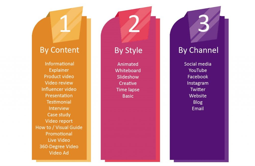 types of video content, video content, video marketing, brands video, explainer video, product review video, company culture video, event video, all types of videos, types of videos for social media, social video marketing, video content marketing, types of branding videos